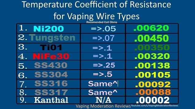 TCR-Chart-Vaping