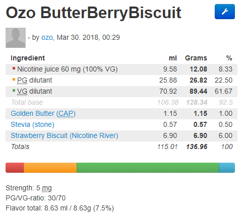 Ozo-ButterBerryBiscuit-2